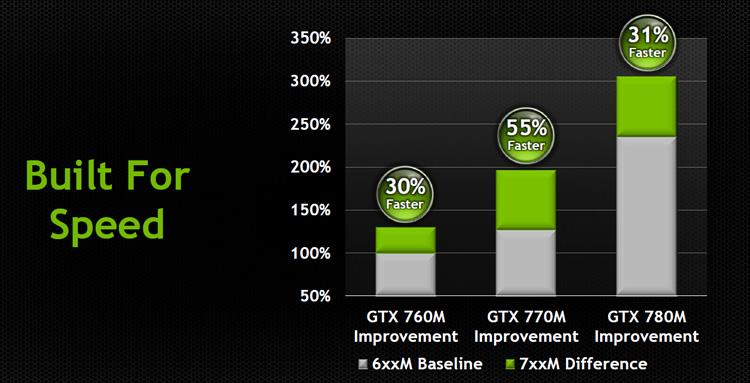 nvidia geforce gtx 660m review